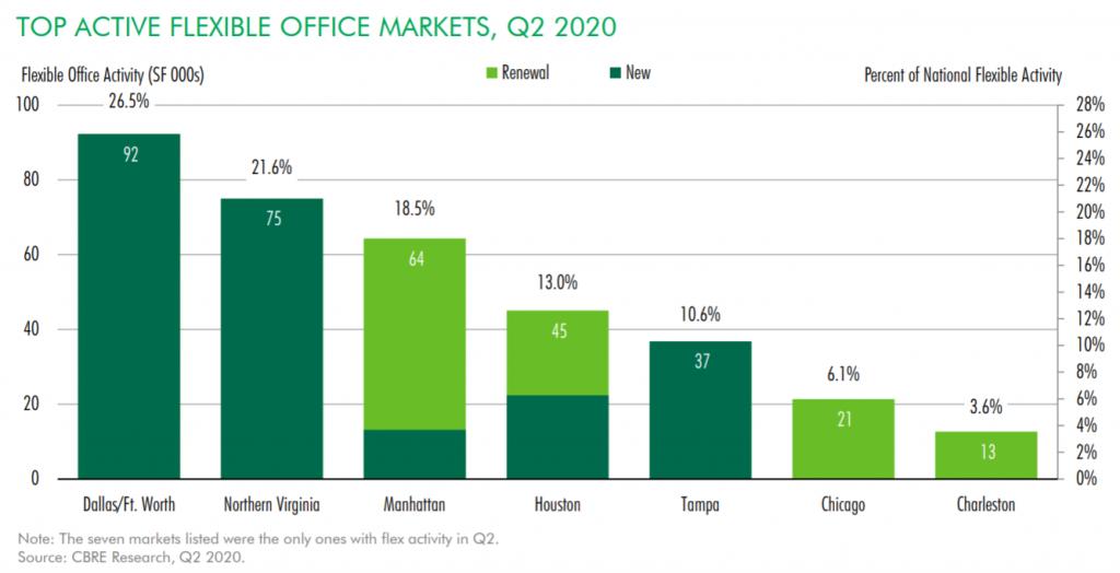 CBRE - Top Flexible Office Markets Q2 2020