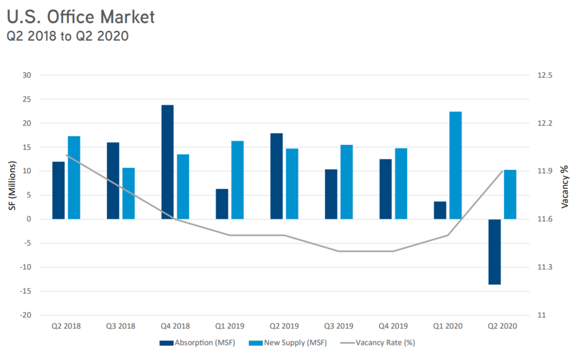 Colliers - US Office Market Q2 2020