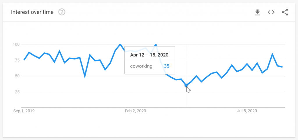 coworking search trends