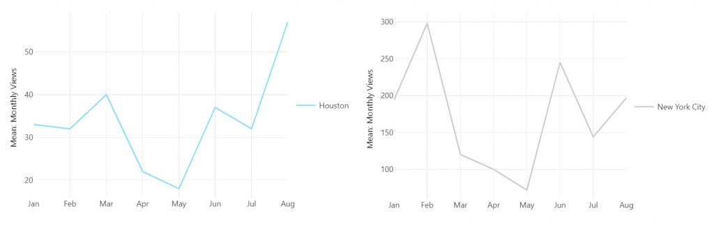 Average monthly views in NYC and Houston