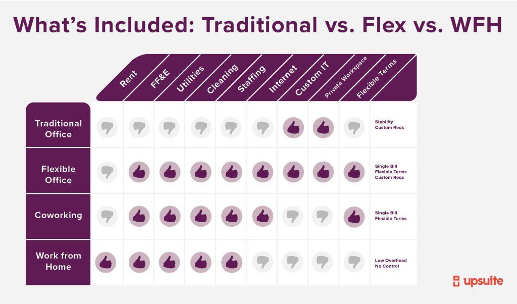 Flexible Office Feature Matrix Comparison