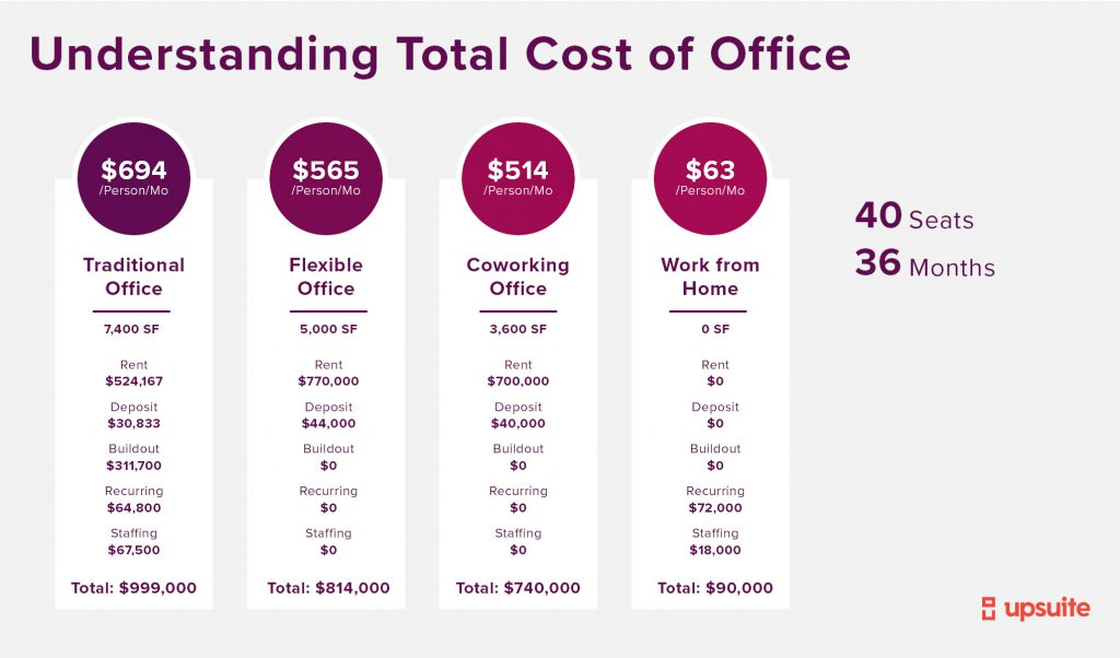 Total Cost of Office Comparison