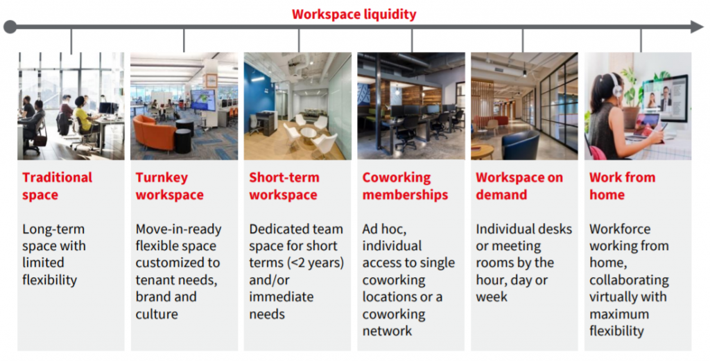 JLL Coworking Report - Flexible Space is a Spectrum