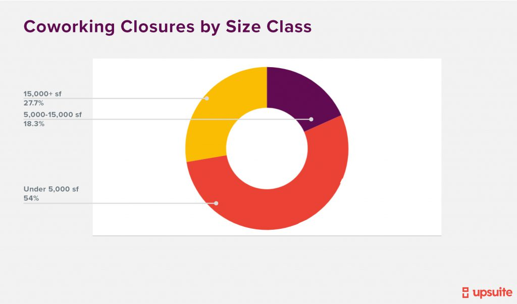 Upsuite - Coworking Closures By Size Class