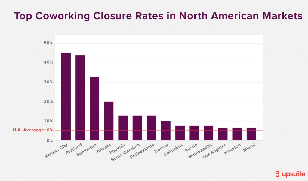 Upsuite - Largest Coworking Closures in North American Markets