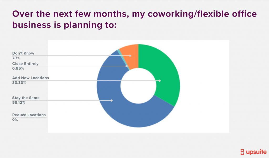 Upsuite - Poll on Expectations inside Coworking Industry