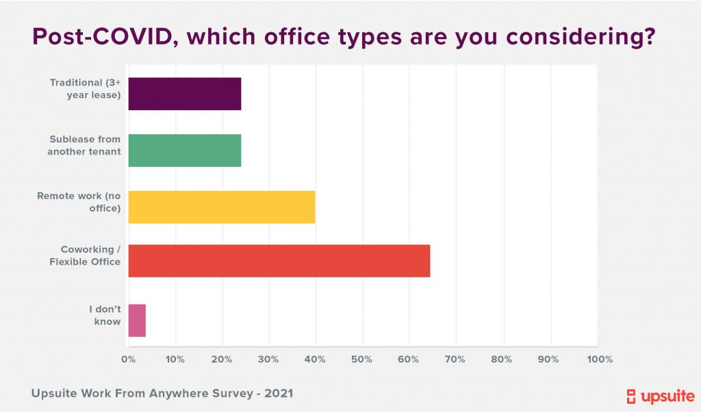 Upsuite Survey - Office Types under consideration