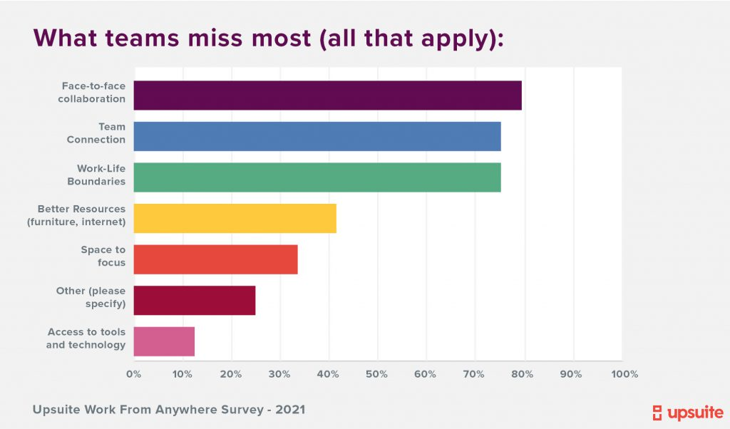Upsuite Survey - What Teams Miss Most Working From Home