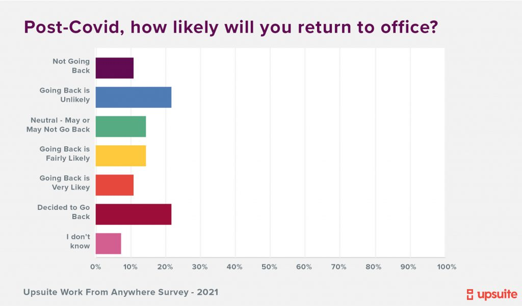 Upsuite Survey - Will your team Return to Office after COVID