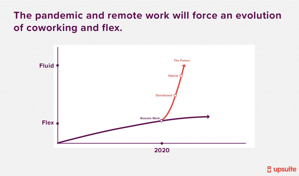 Coworking Trends - Forced Evolution of Flex
