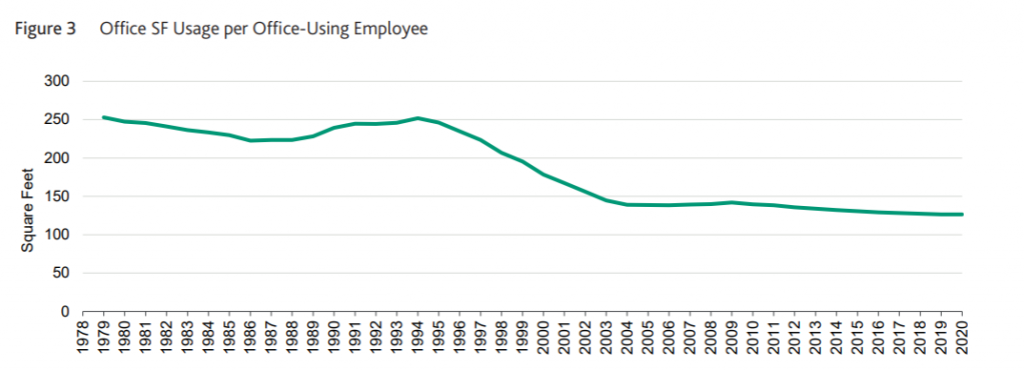 Office Space Usage per Employee
