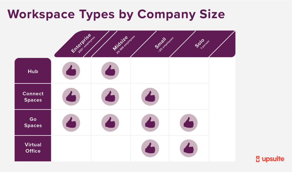 Company size will affect how companies find workspace.