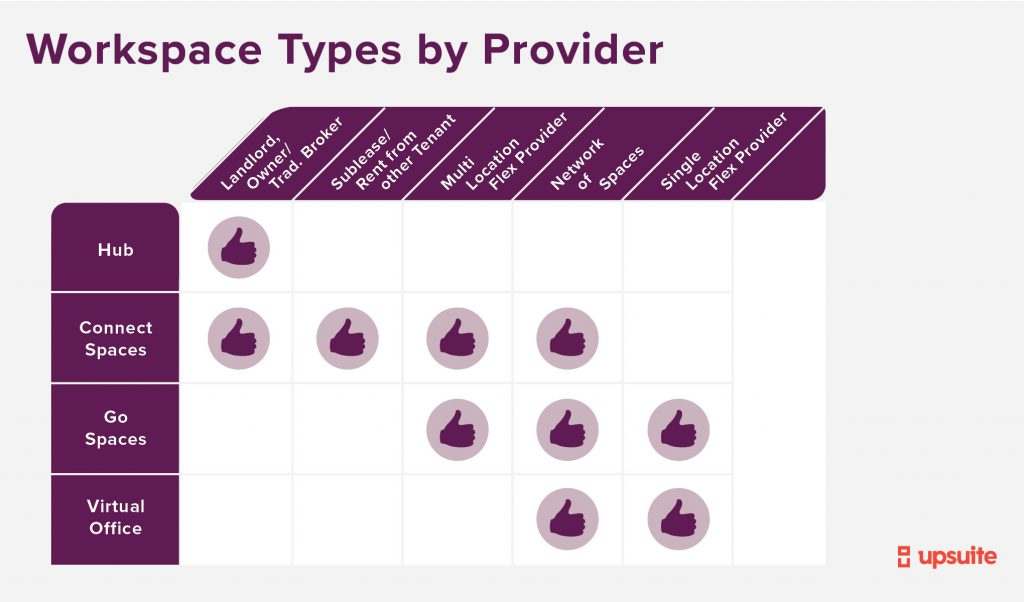 Workspace Types by Provider