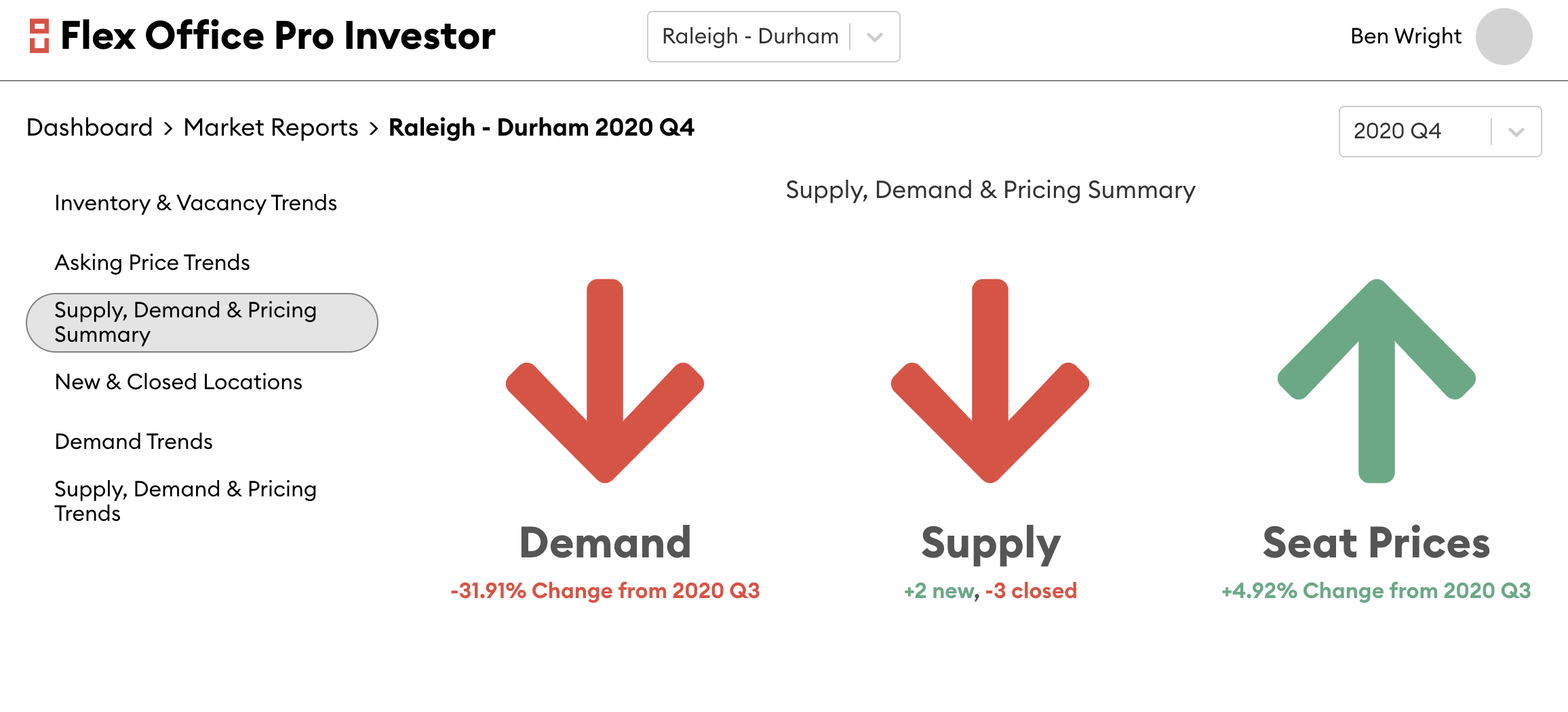 Supply, Demand and Pricing Summary