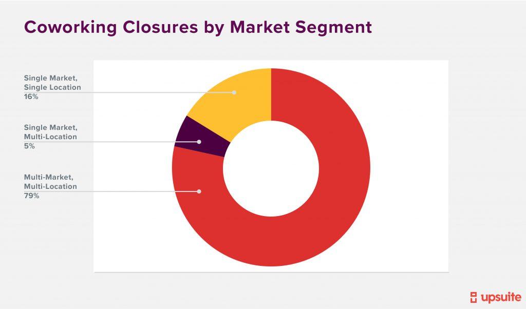 Coworking Closures By Market Segment