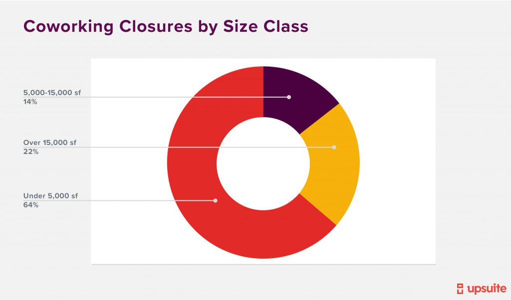 Coworking Closures By Size Class