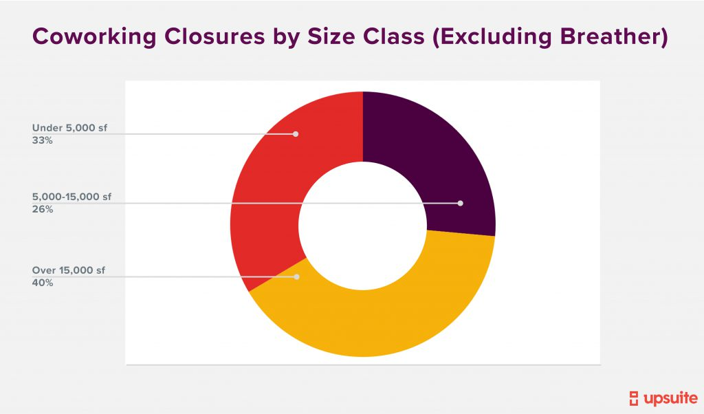 Coworking Closures By Size Class No Breather
