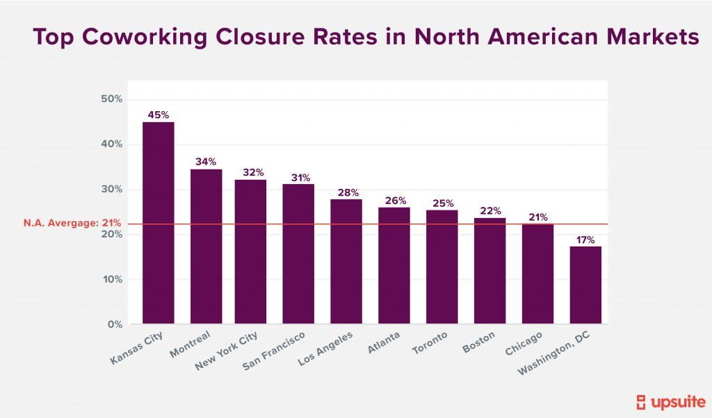 Top Coworking Closure Rates by Markets