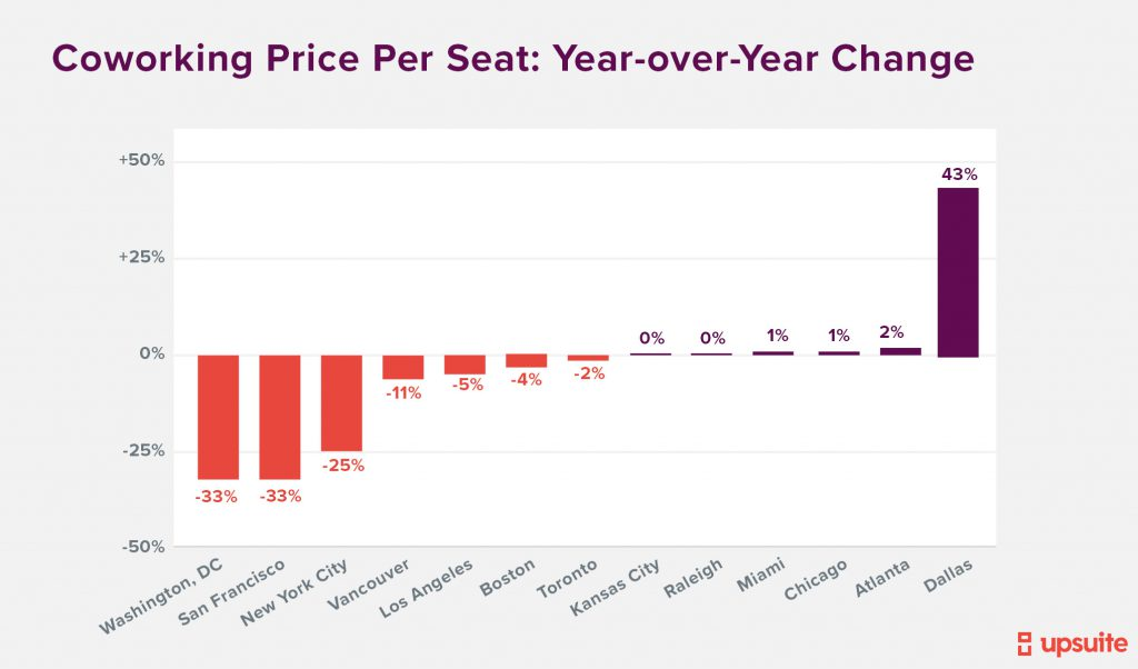 Coworking Price Per Seat Year over Year Change