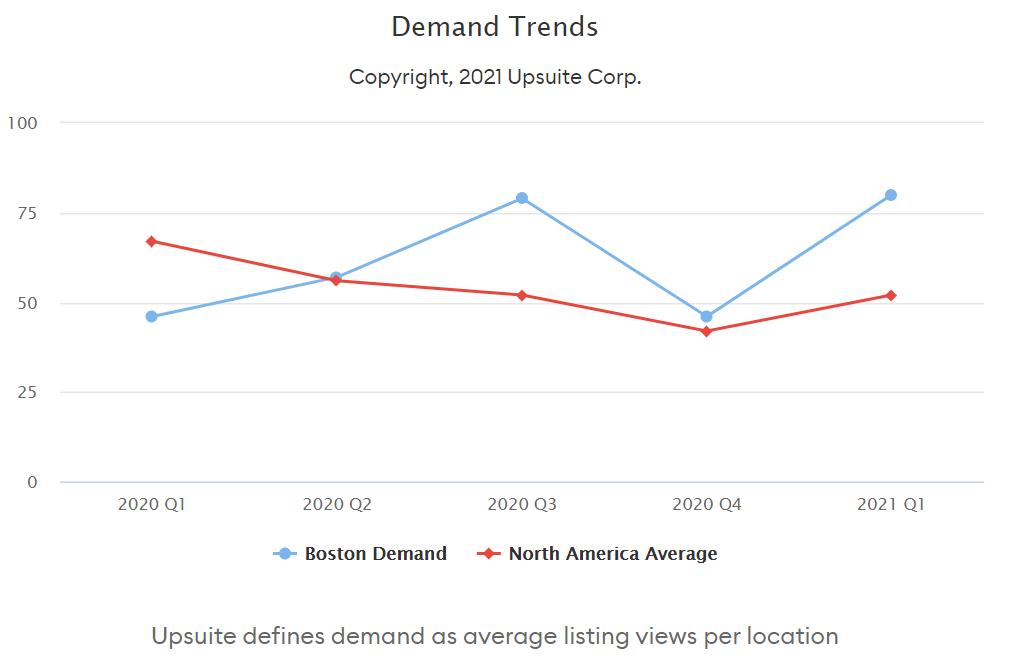 Demand Trends - Boston and North America