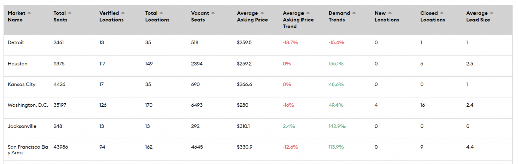 Least Expensive Markets - Table