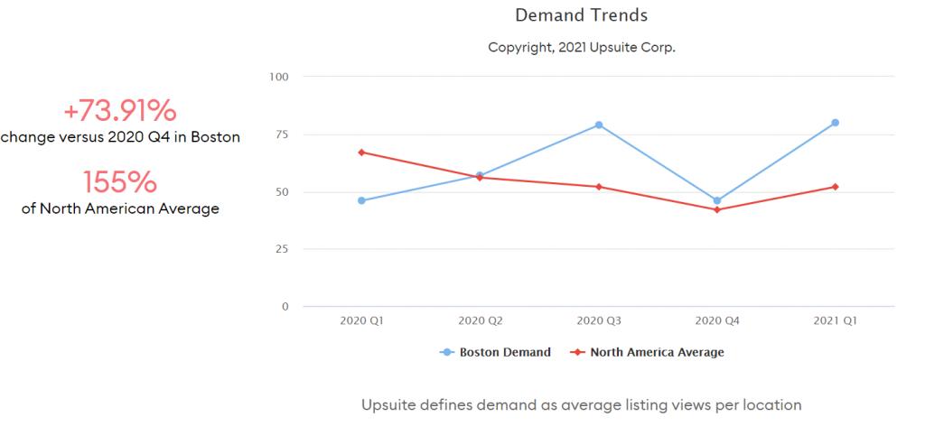 Coworking Demand Trends - Boston