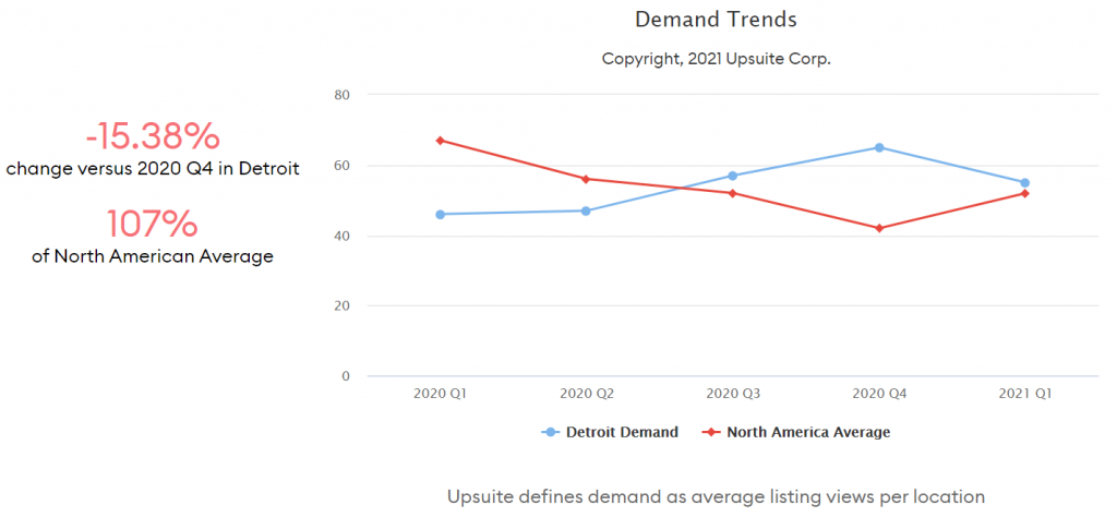 Coworking Demand Trends - Detroit