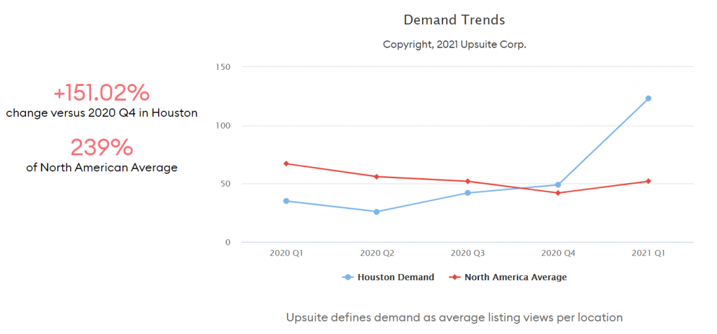 Coworking Demand Trends - Houston