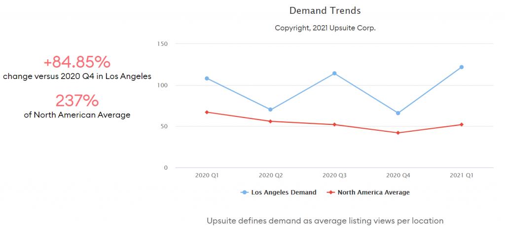 Coworking Demand Trends - Los Angeles