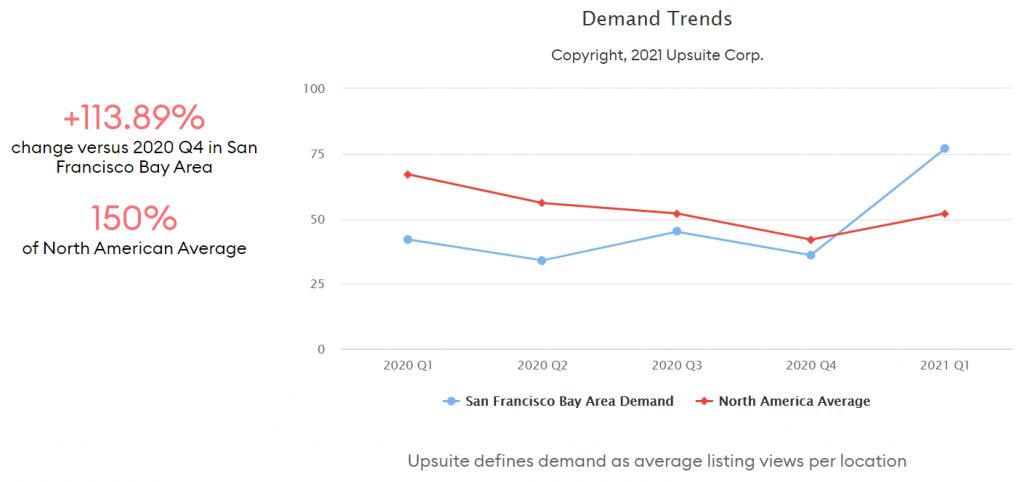 Coworking Demand Trends - San Francisco