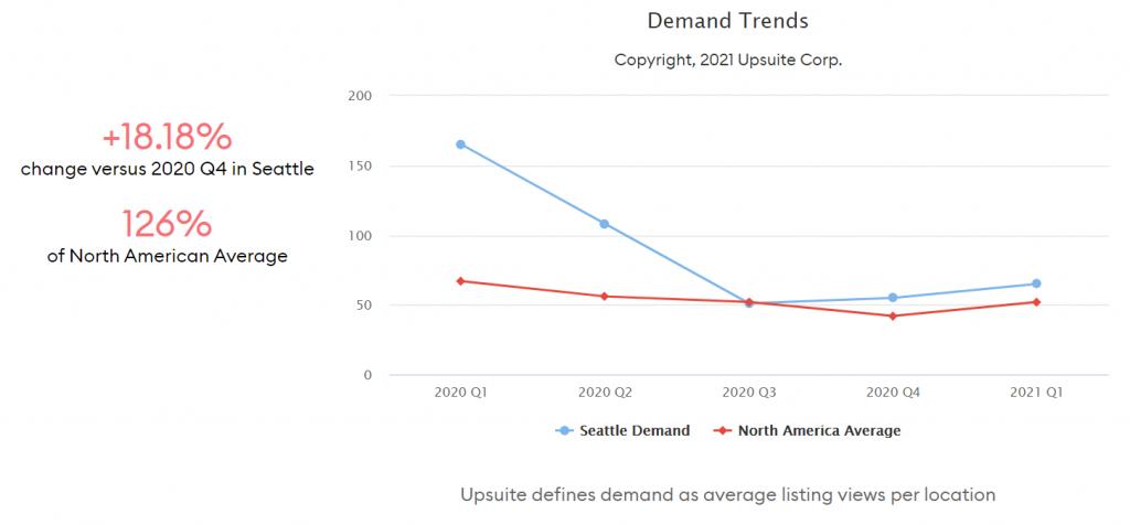 Coworking Demand Trends - Seattle