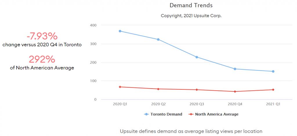 Coworking Demand Trends - Toronto