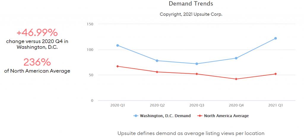 Coworking Demand Trends - Washington DC